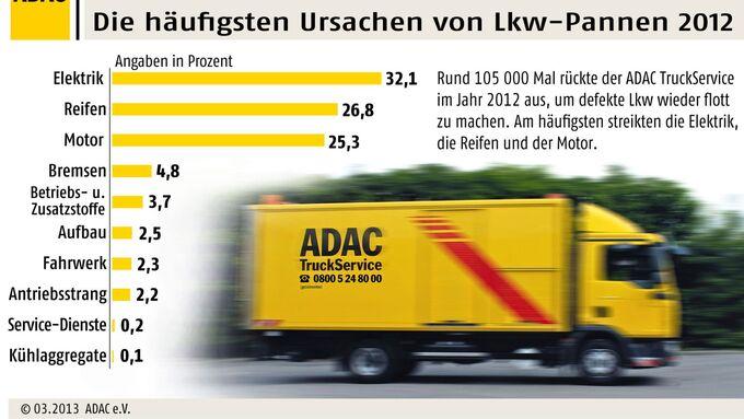 ADAC, Truckservice, Statistik, 2013
