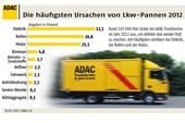 ADAC, Truckservice, Statistik, 2013