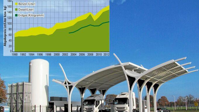 Tankstelle, Spritverbrauch, Statistik